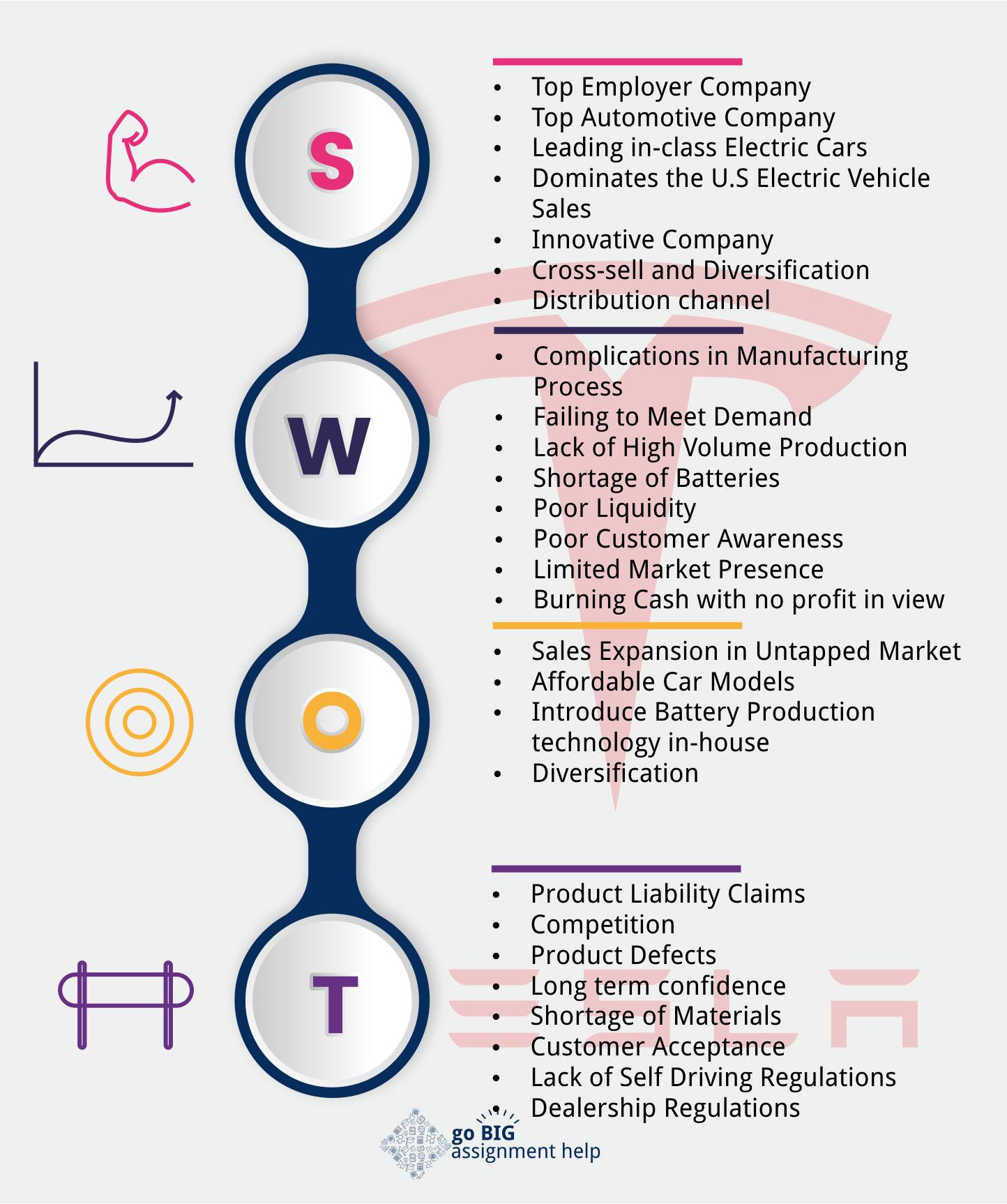 Tesla SWOT Analysis Infographic
